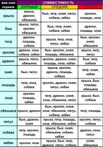 Китайский гороскоп по годам: таблица совместимости