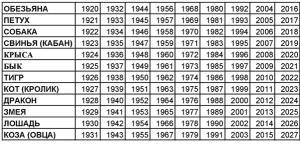 как узнать кто ты по китайскому гороскопу по дате рождения
