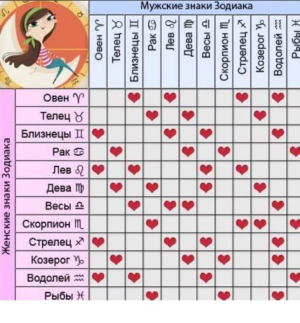 гороскоп на совместимость по знаком задиака
