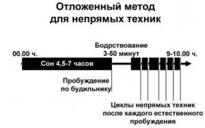 Отложенный метод