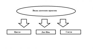Основные виды даосских практик