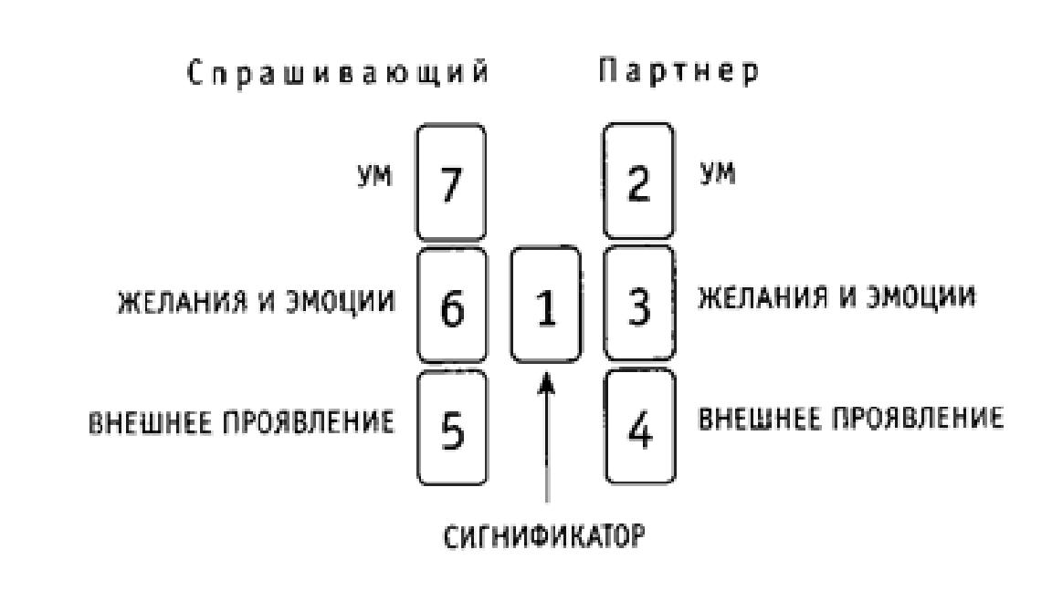 пост будет принцип системы гадания на картах рукоделия предлагаем