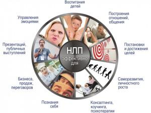 Что такое НЛП в психологии