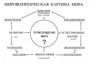 Картина мира в философии